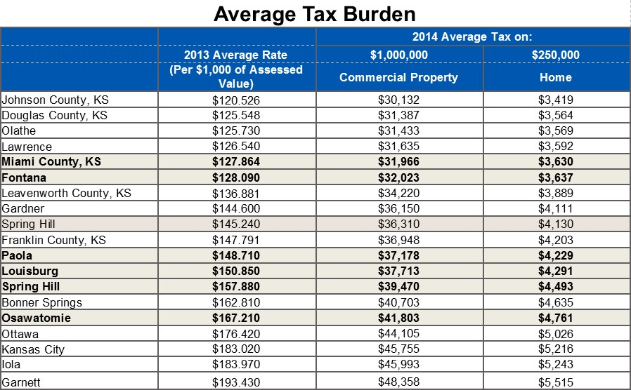 Average Tax Burden